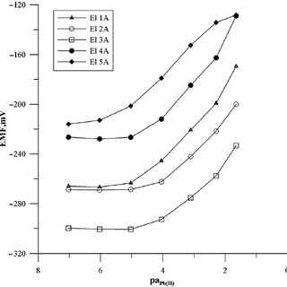 (PDF) Ionic liquids as new lipophilic additives to the