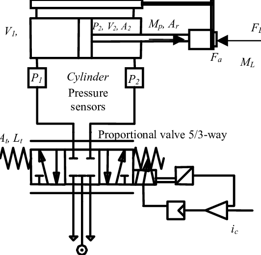 Schematic representation of the pneumatic cylinder-valve