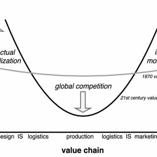 (PDF) Intellectual Monopoly in Global Value Chains