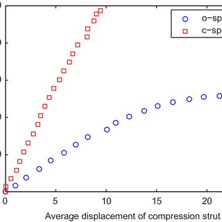Load-displacement behaviour of the ospindle and c-spindle