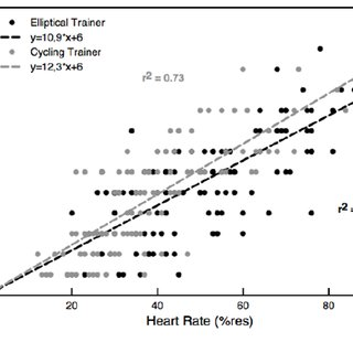 (PDF) Influence of exercise type on metabolic cost and