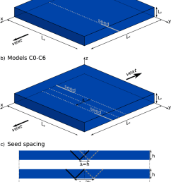 model setup showing a box with dimensions 210 km 210 km 15 km representing [ 850 x 1211 Pixel ]