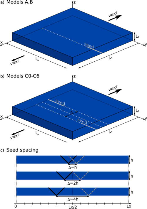 small resolution of model setup showing a box with dimensions 210 km 210 km 15 km representing