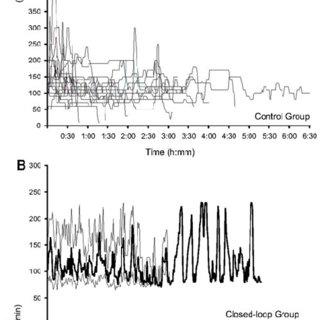 Plasma propofol concentration measures plotted against