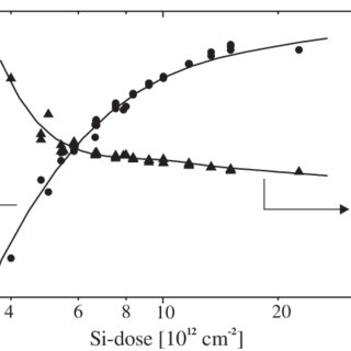 Resistance (a), and resistivity and dopant dependence (b
