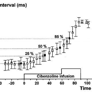 Coherent averaging procedure to remove far-field