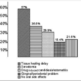 (PDF) Aging and the periodontium