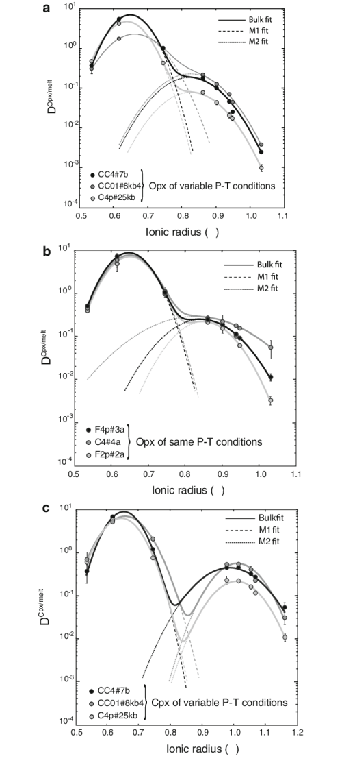 small resolution of lattice strain models brice 1975 blundy and wood 1994 applied to download scientific diagram