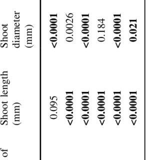 Effect of nitrogen level HN high nitrogen, MN medium
