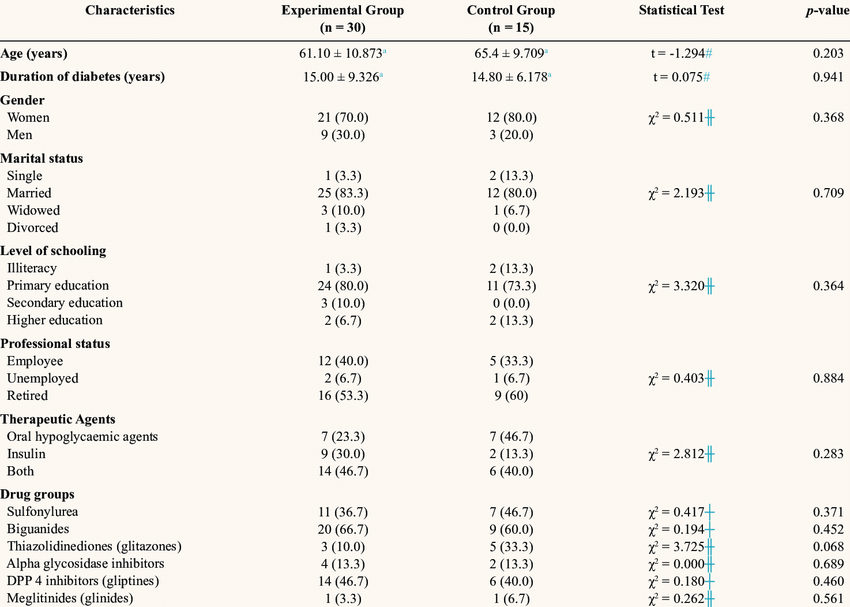 Baseline characteristics of study participants in