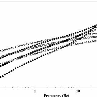 (PDF) Rheological Behavior and Non-enzymatic Degradation