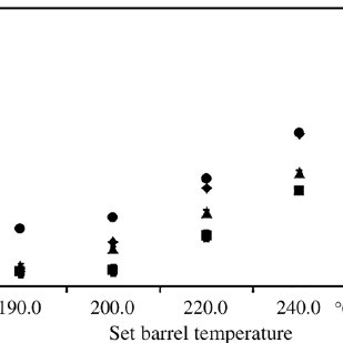 Effect of barrel temperatures in the average melt