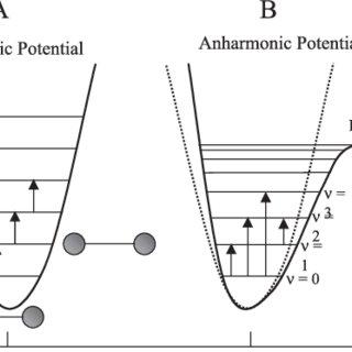 (PDF) Near Infrared Spectroscopy: fundamentals, practical