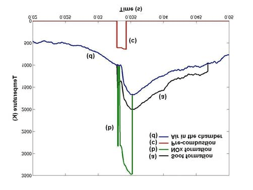 Figure A3. Predicted time-history of temperatures for