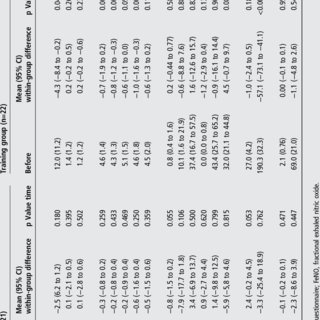 (PDF) Aerobic training decreases bronchial