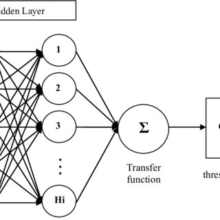 (PDF) A Methodological Proposal Based on Artificial Neural