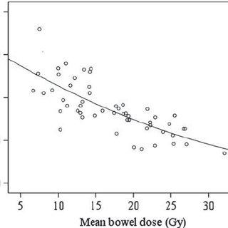 (PDF) Plasma citrulline levels predict intestinal toxicity