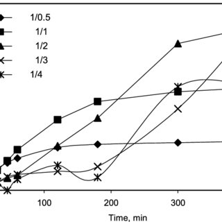 (PDF) The Evaluation of Fusel Oil Fraction for Lipase