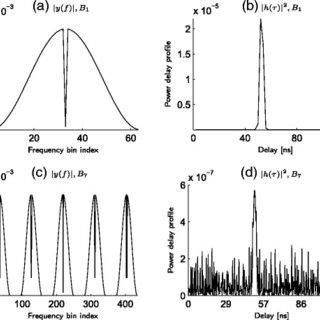 (PDF) Parameter estimation using the sliding-correlator's