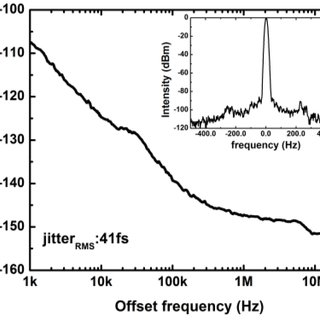 a) Single side band phase noise of the laser, inset: RF