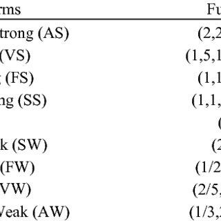 (PDF) A Fuzzy Multi-Criteria SWOT Analysis: An Application