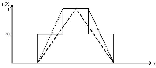 Piecewise crisp, triangular and trapezoidal membership