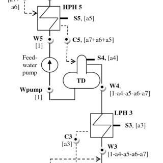 (PDF) Numerical Methods applied for Power Plant Calculations