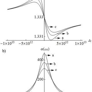 Susceptibilidad coherente χ (C) 3 , del sistema