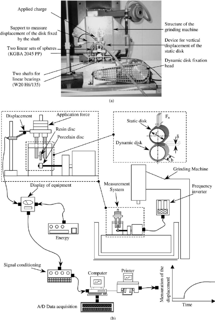 medium resolution of  a frontal view of the test bench on the grinding machine b
