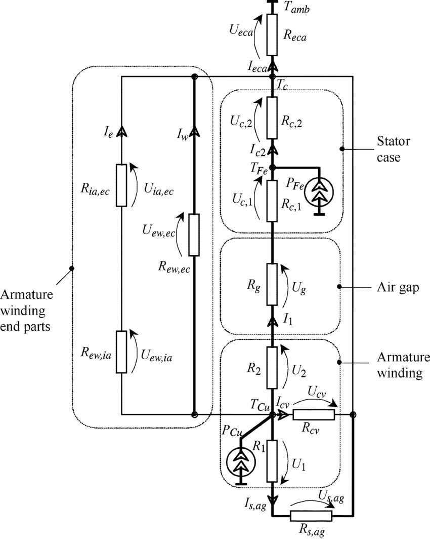hight resolution of lumped thermal circuit for the hts motor stator