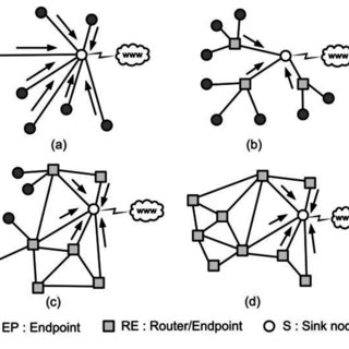 partial mesh topology diagram fantastic vent wiring a star b hierarchical tree network c