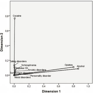 Multiple correspondence analysis of mental disorders and