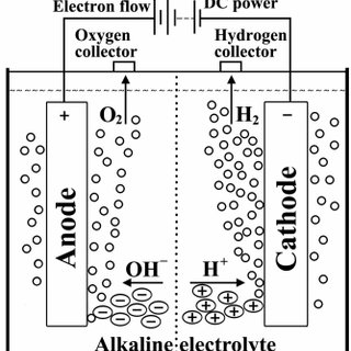 Electrolyzer modules with a) unipolar and b) bipolar cell