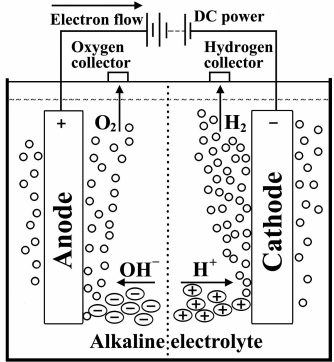 Basic scheme of a water electrolysis system