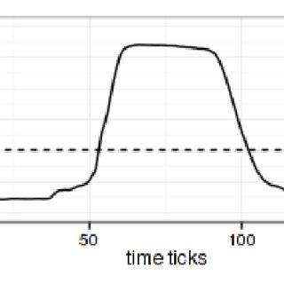 (PDF) Minería de datos para series temporales