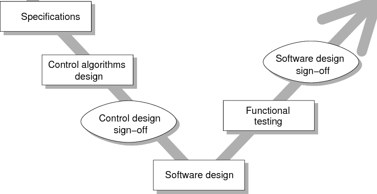 model in software testing v diagram 2002 ford escape starter wiring development the cycle methodology download