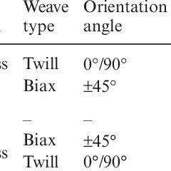 (PDF) Buckling behavior of FRP sandwich panels made by