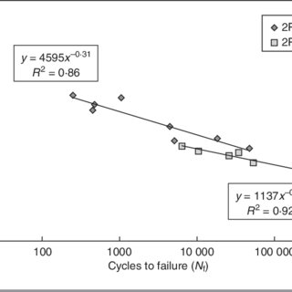 (PDF) Indirect tensile versus two-point bending fatigue