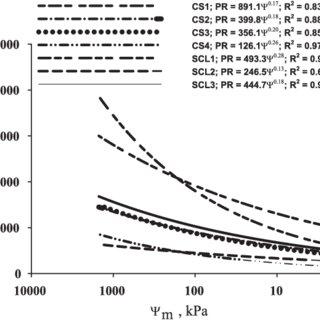 (PDF) Comparison of estimation methods of soil strength in