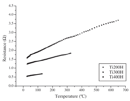 Variation of the resistance as a function of temperature