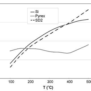 Coefficient of thermal expansion for silicon, pyrex® and