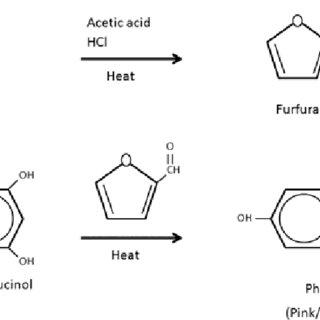 Reaction scheme of the conversion of a monosaccharide