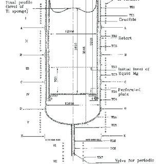 (PDF) Mechanism of Titanium Sponge Formation in the Kroll