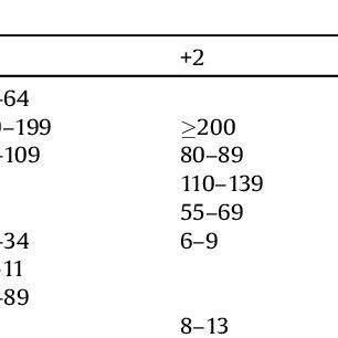 (PDF) The Modified Rapid Emergency Medicine Score: A Novel