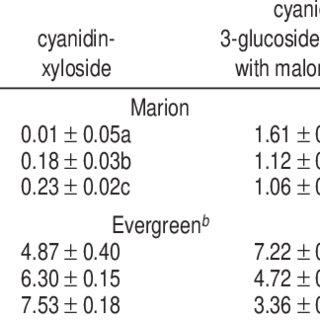 (PDF) Influence of Cultivar, Maturity, and Sampling on
