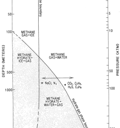 1 example methane hydrate phase diagram the vertical axis shows ocean depth on the [ 850 x 1321 Pixel ]
