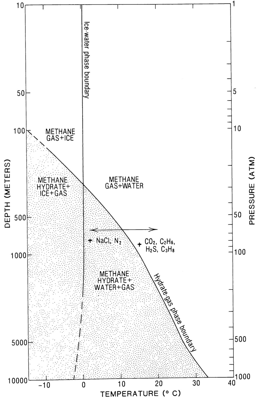 hight resolution of 1 example methane hydrate phase diagram the vertical axis shows ocean depth on the