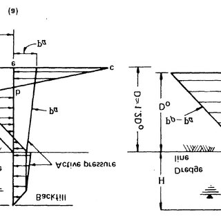 Conventional (a) and Simplified (b) method of design for