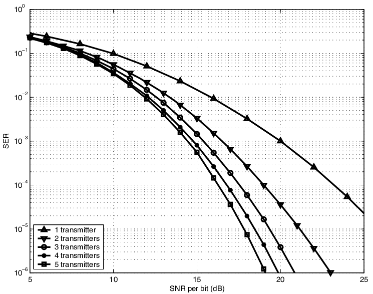 Performance of the rate-1 code with n transmit antennas