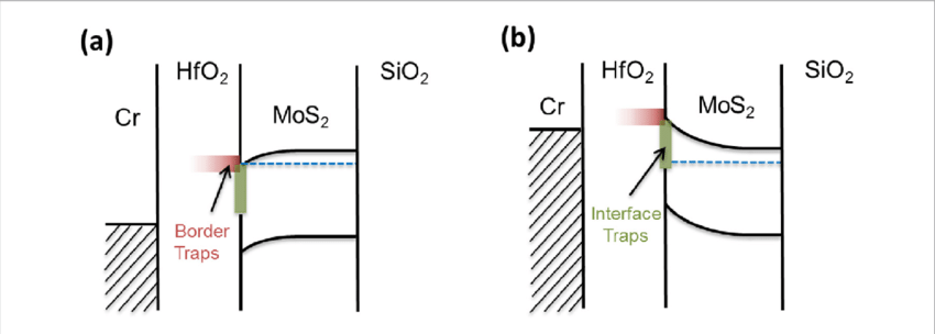 Schematic energy band diagram of Cr/HfO 2 /MoS 2 with